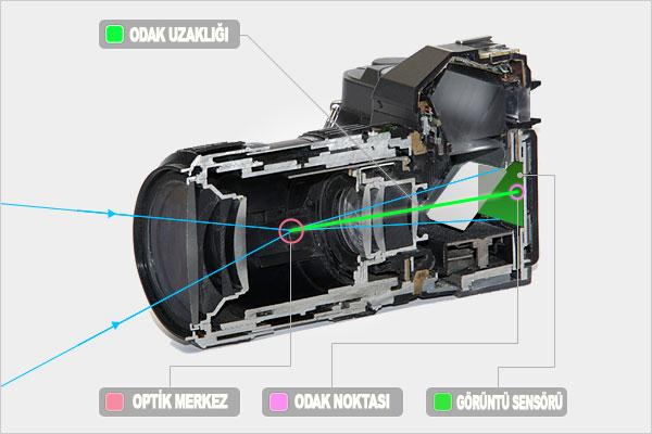 focal-lenght-nedir