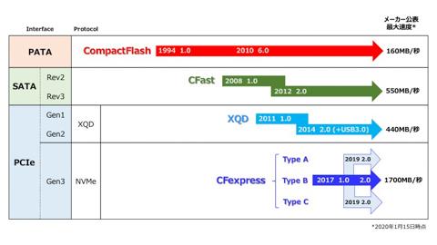 cfexpress type sd card.jpg