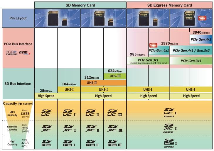 SD Express Hafıza Kartları.jpg