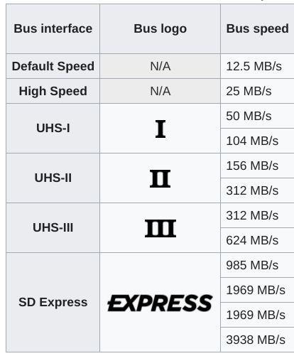SD Express Kart hızları.jpg