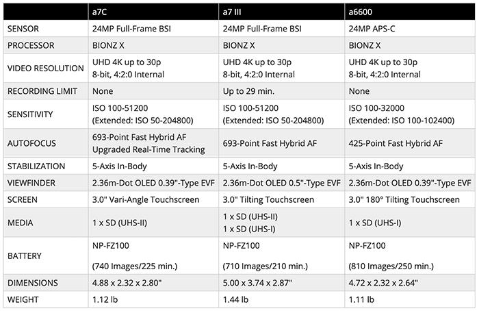 Sony-A7C-vs-Sony-A7-III-vs-Sony-A6600