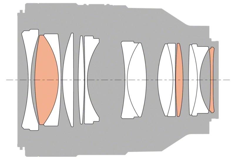 Sony FE 50mm f1.2 Elementler