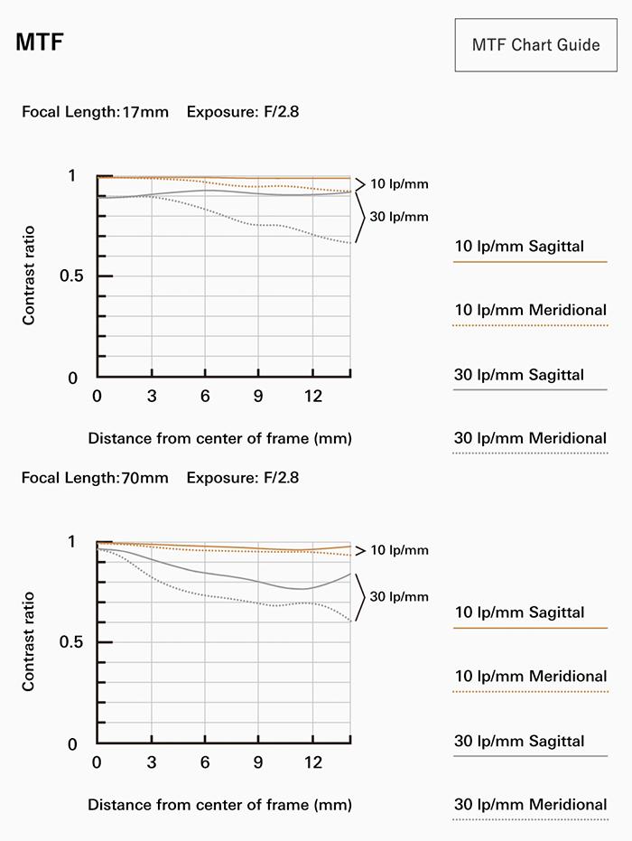 tamron-17-70mm-f2.8-mtf-tablosu.png